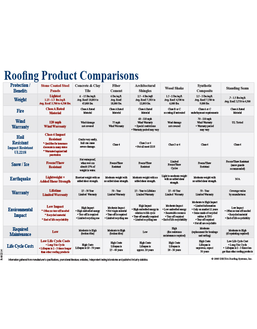 Roofing Product Comparisons